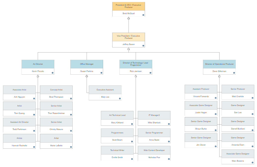 Org chart made with SmartDraw