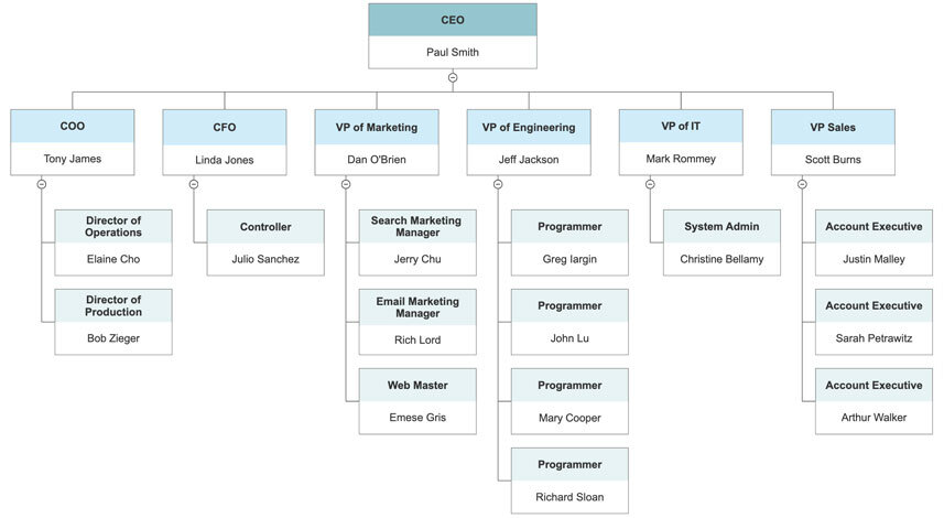 Easily visualize the hierarchy and employee relationships of your organization