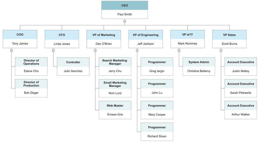 Organizational Charts and Microsoft Office – Company Chart Template