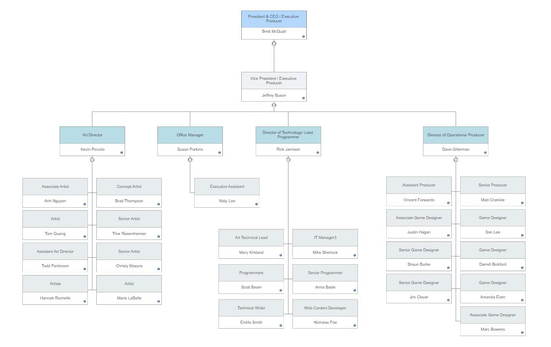 Org chart template