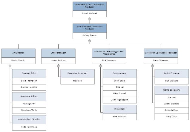 An organizational chart showing management structure