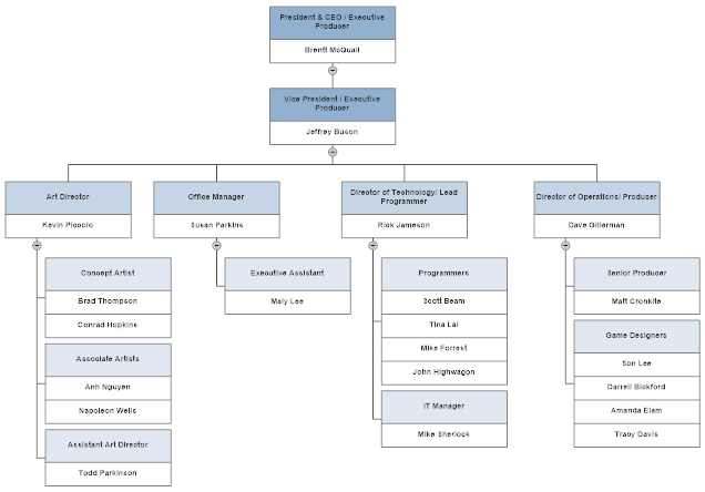 An organizational chart showing management structure