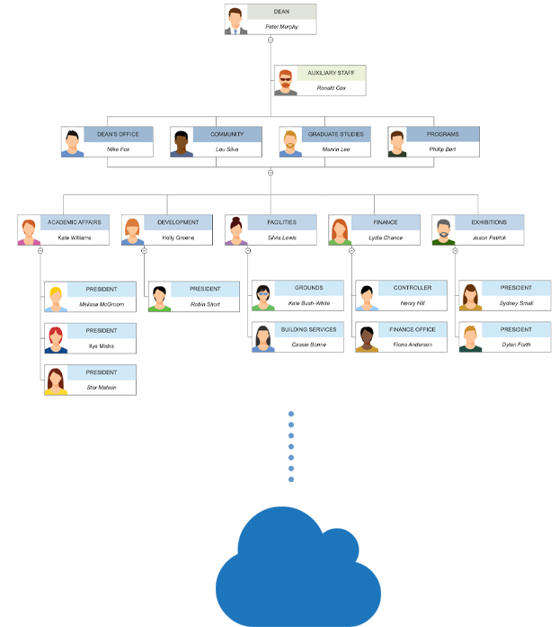 Share organizational chart