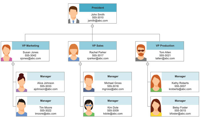 Org chart with phone numbers