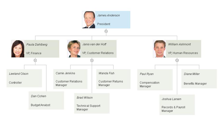 Editable Small Business Organizational Chart Template