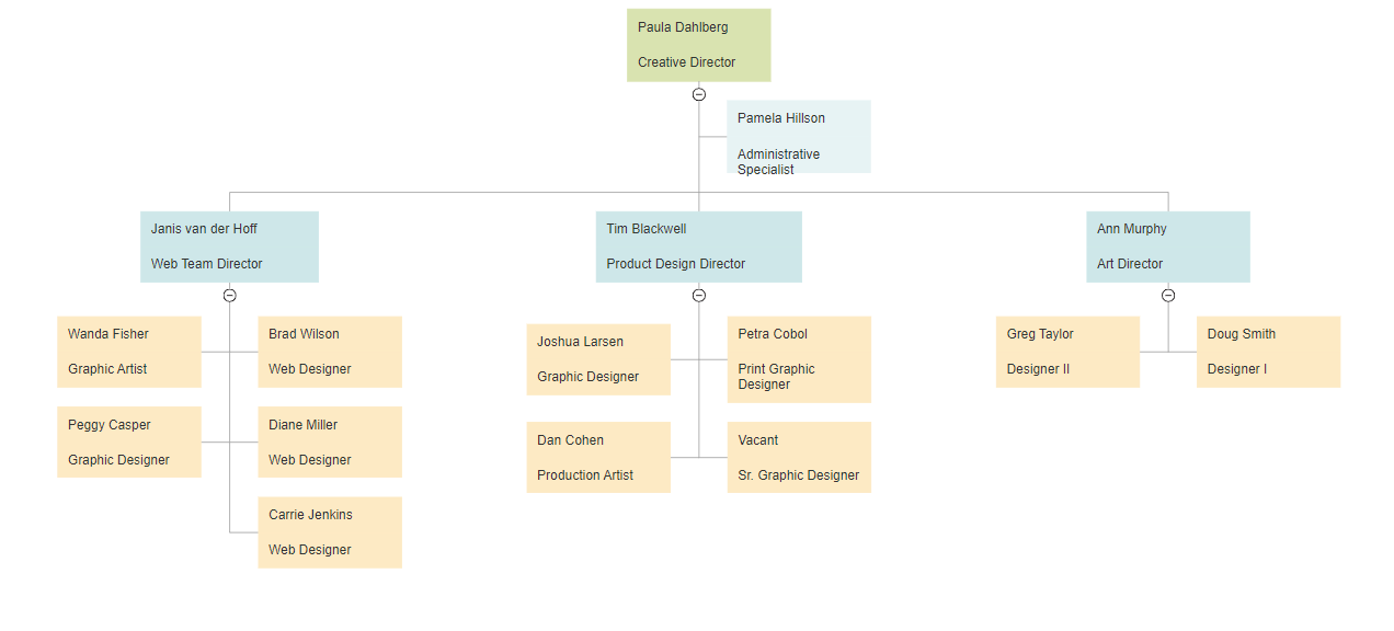 Small Org Chart Template