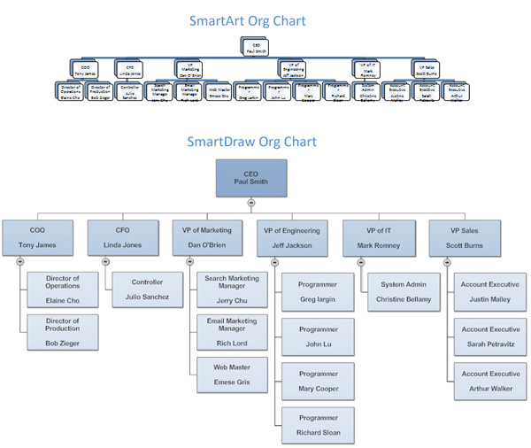interactive organizational chart template - Acur.lunamedia.co