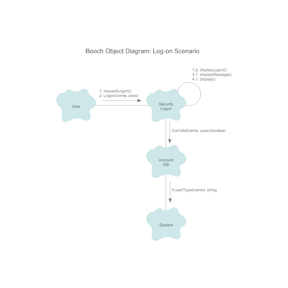 Booch diagram pooptronica