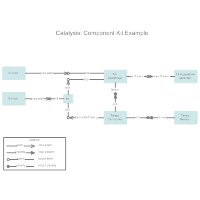 Catalysis - Component Kit Example