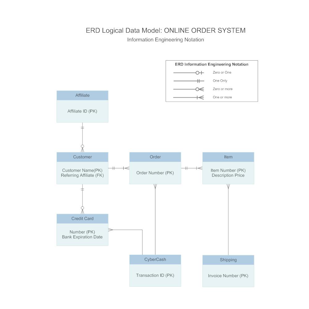 IE Notation - Logical Data Model