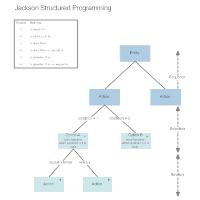 Jackson - Structured Programming
