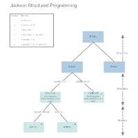 Jackson - Structured Programming