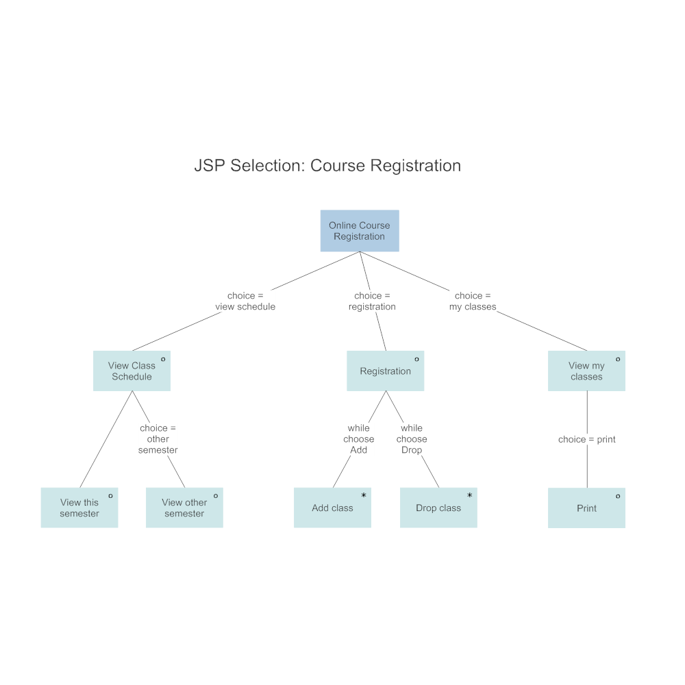 Example Image: JSP- Course Registration