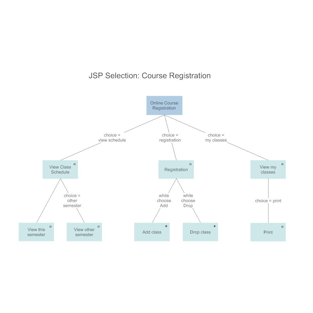 Example Image: JSP- Course Registration