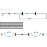 Petri Nets - Place & Transition Systems