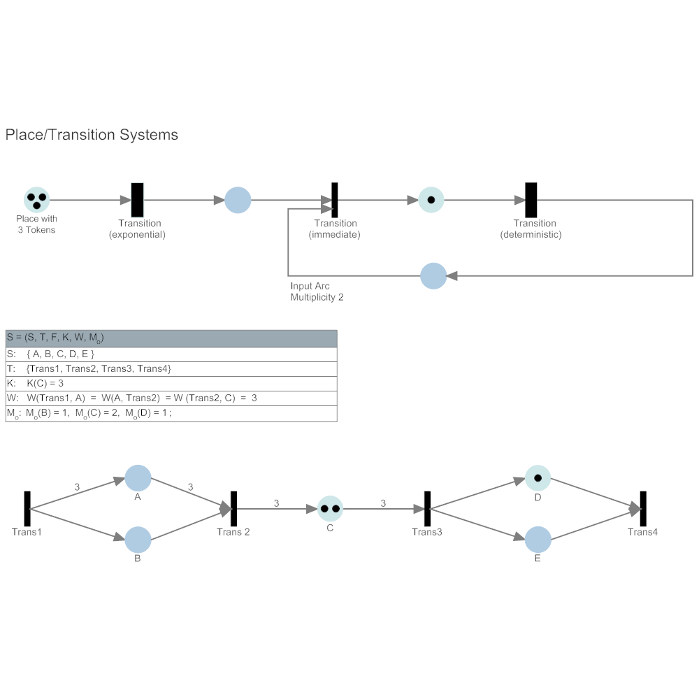 Example Image: Petri Nets - Place & Transition Systems