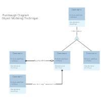 Rumbaugh Diagram - Modeling Technique