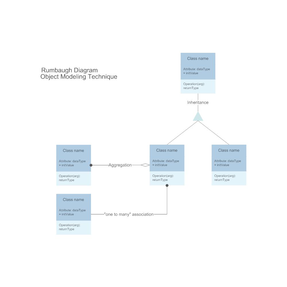 Example Image: Rumbaugh Diagram - Modeling Technique
