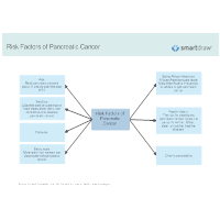 Pancreatic Cancer Diagram Templates