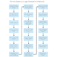 General Duties of a Legal Assistant in Collections