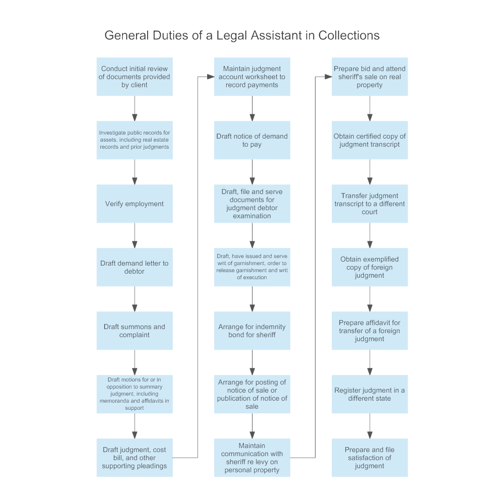 Example Image: General Duties of a Legal Assistant in Collections