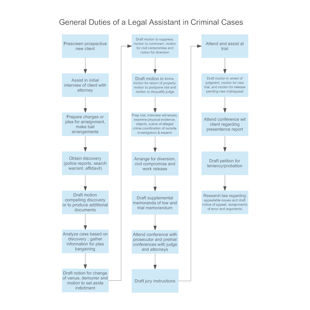 Example Image: General Duties of a Legal Assistant in Criminal Cases