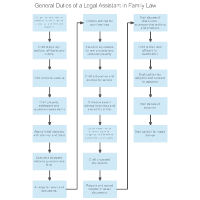 General Duties of a Legal Assistant in Family Law