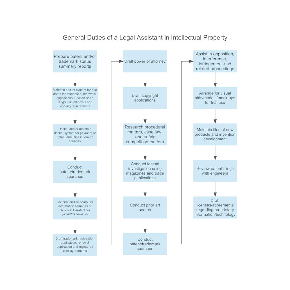 Example Image: General Duties of a Legal Assistant in Intellectual Property