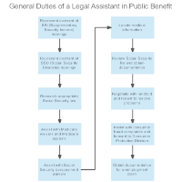 General Duties of a Legal Assistant in Public Benefit