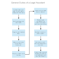 General Duties of a Legal Assistant