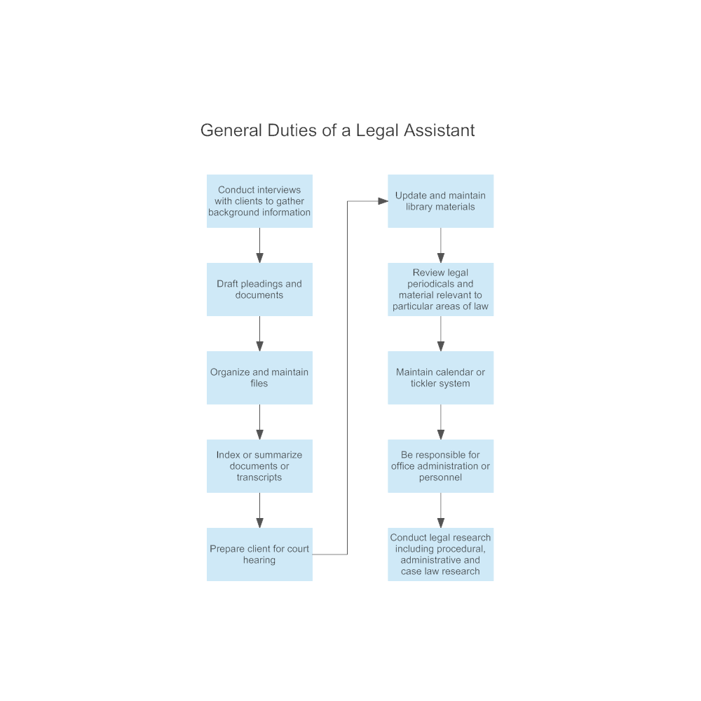 Example Image: General Duties of a Legal Assistant