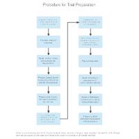 Procedure for Trial Preparation