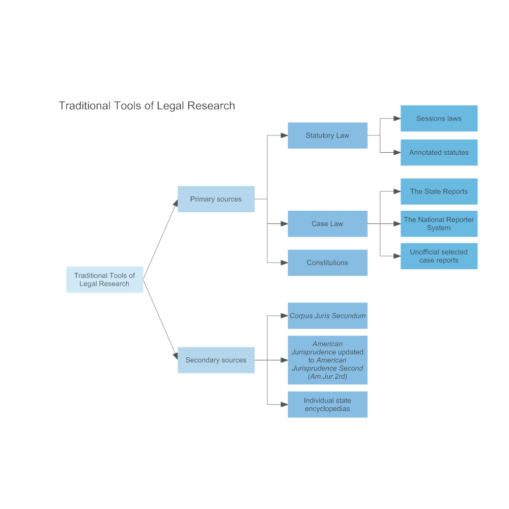 Example Image: Traditional Tools of Legal Research