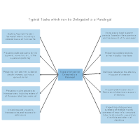 Typical Legal Tasks which can be Delegated to a Paralegal