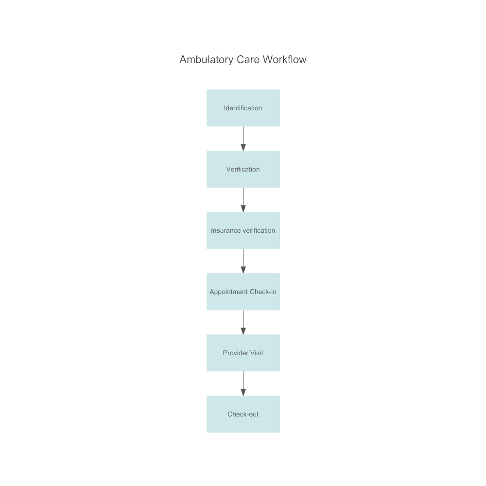 Example Image: Ambulatory Care Workflow