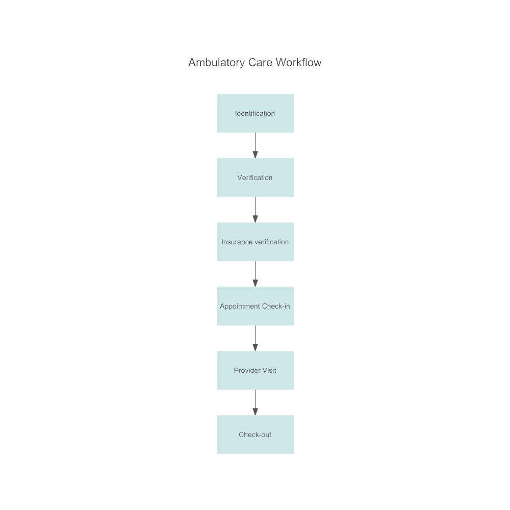 Example Image: Ambulatory Care Workflow