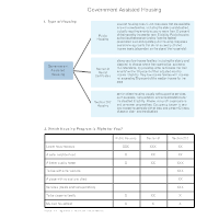 Government Assisted Housing