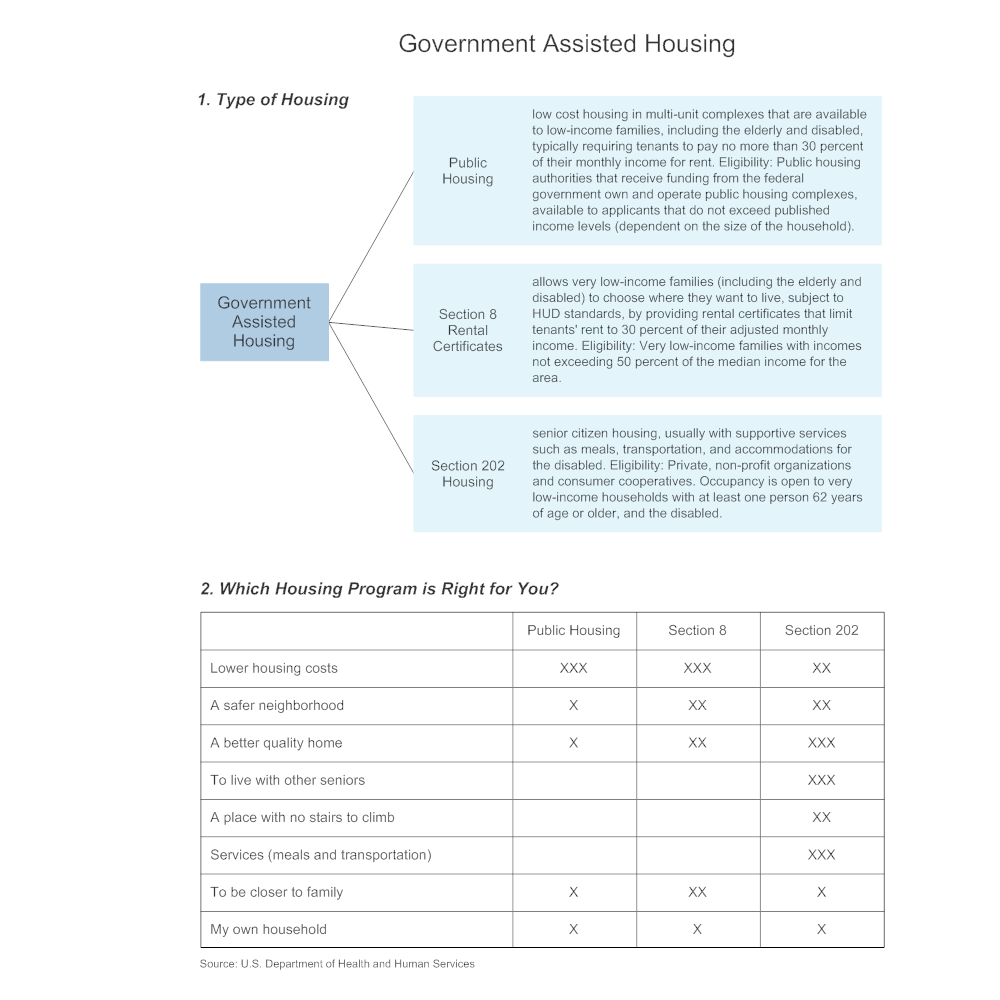 Example Image: Government Assisted Housing