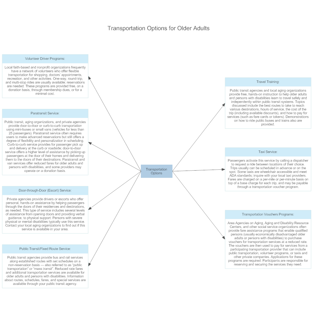 Example Image: Transportation Options for Older Adults