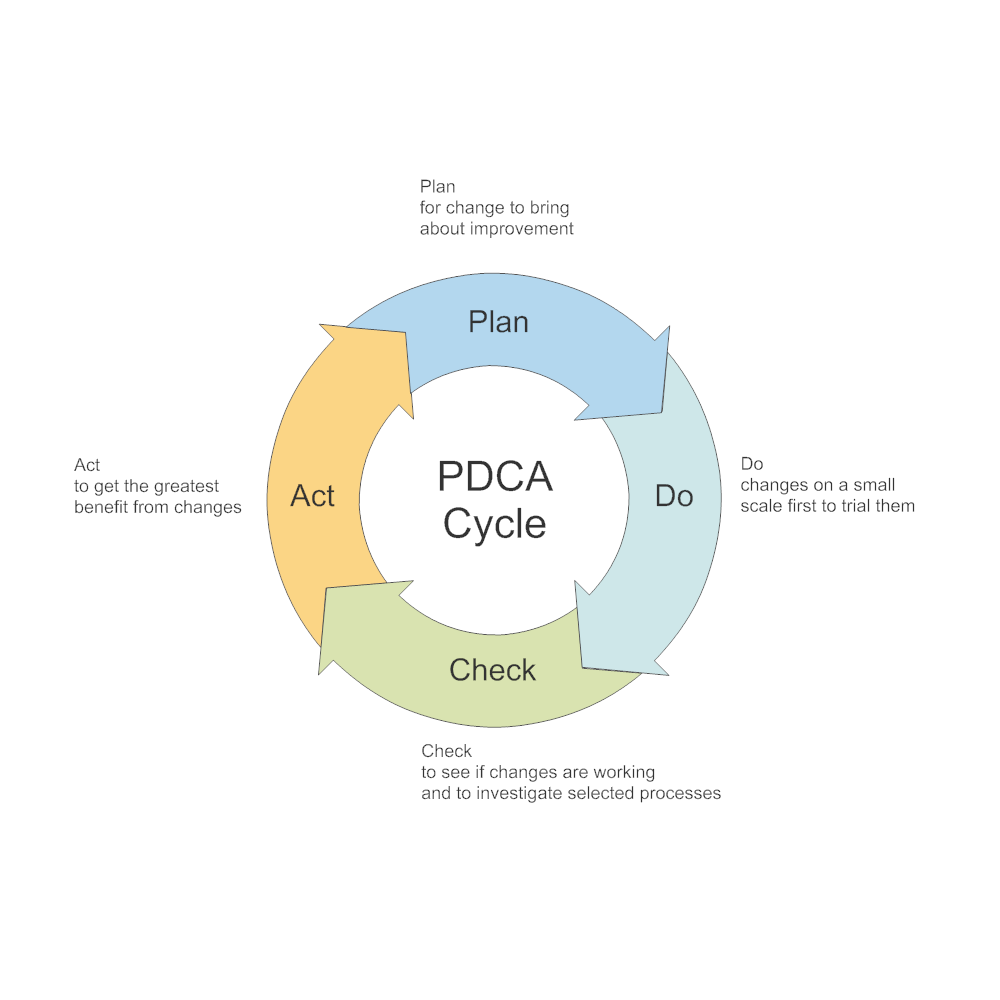 Example Image: PDCA Cycle - 1