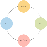 PDCA Cycle - 2