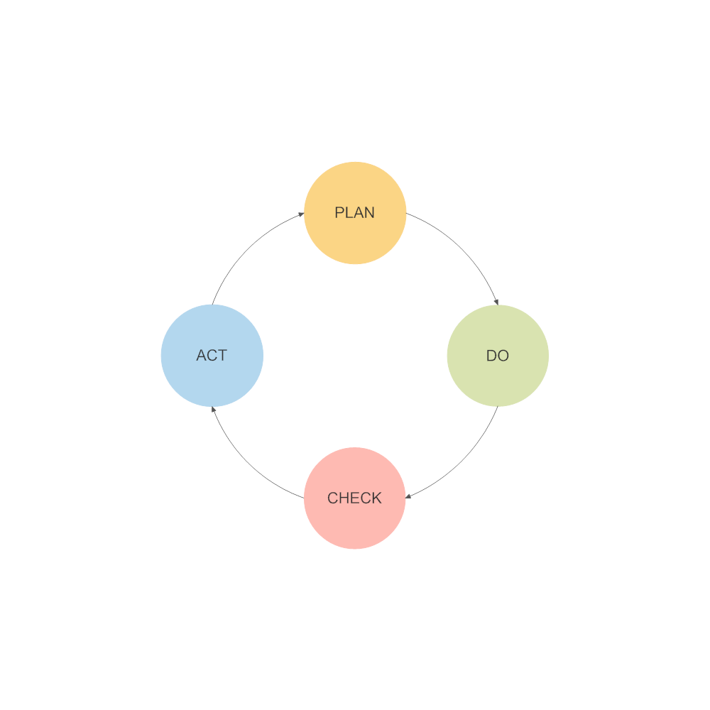 Example Image: PDCA Cycle - 2