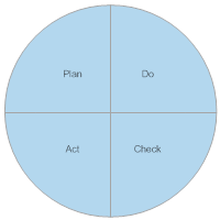 PDCA Cycle - 3