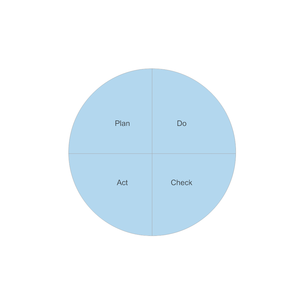 Example Image: PDCA Cycle - 3
