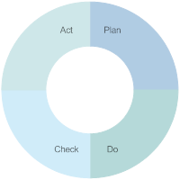 PDCA Cycle - 4