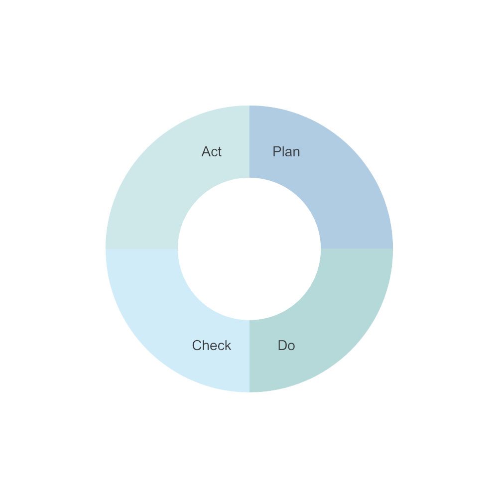 Example Image: PDCA Cycle - 4