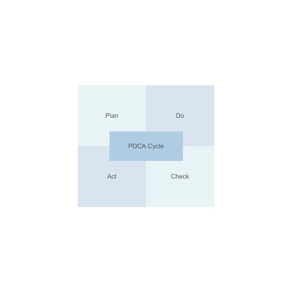 Example Image: PDCA Matrix - 2