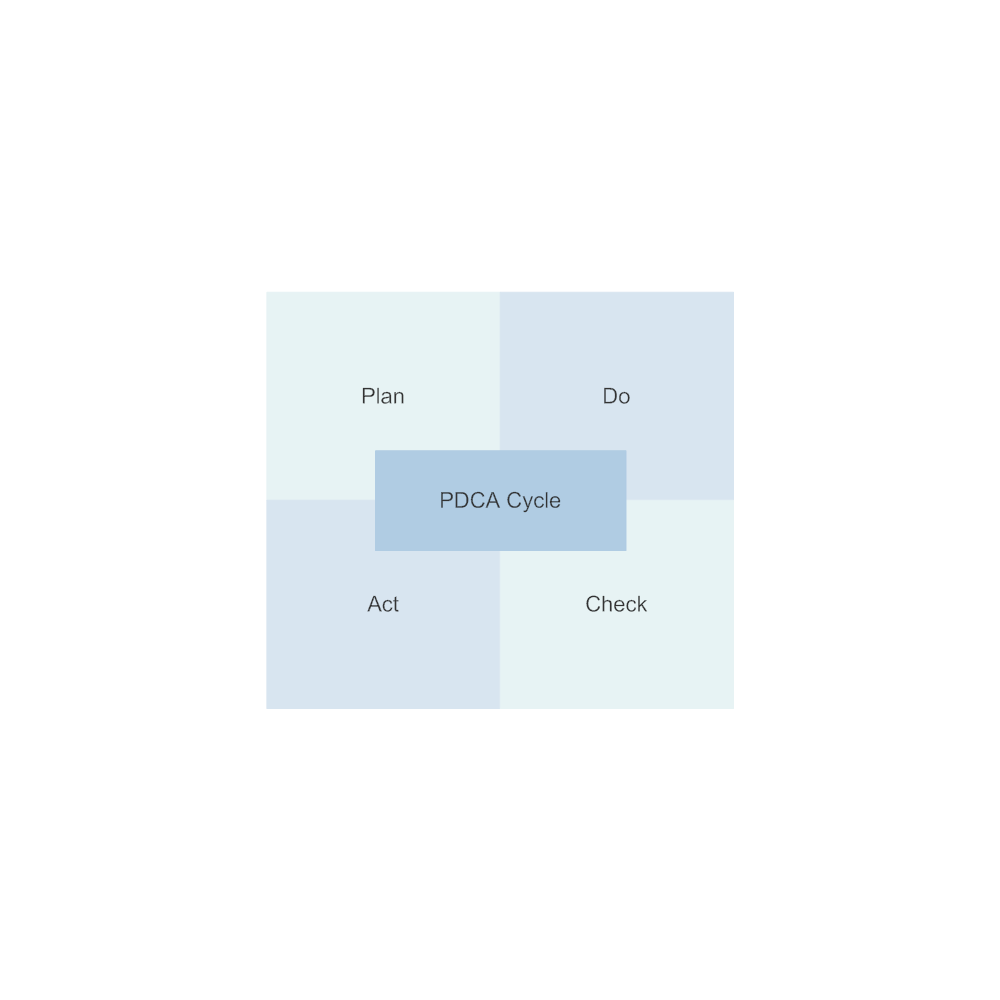 Example Image: PDCA Matrix - 2