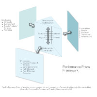 Performance Prism - Framework