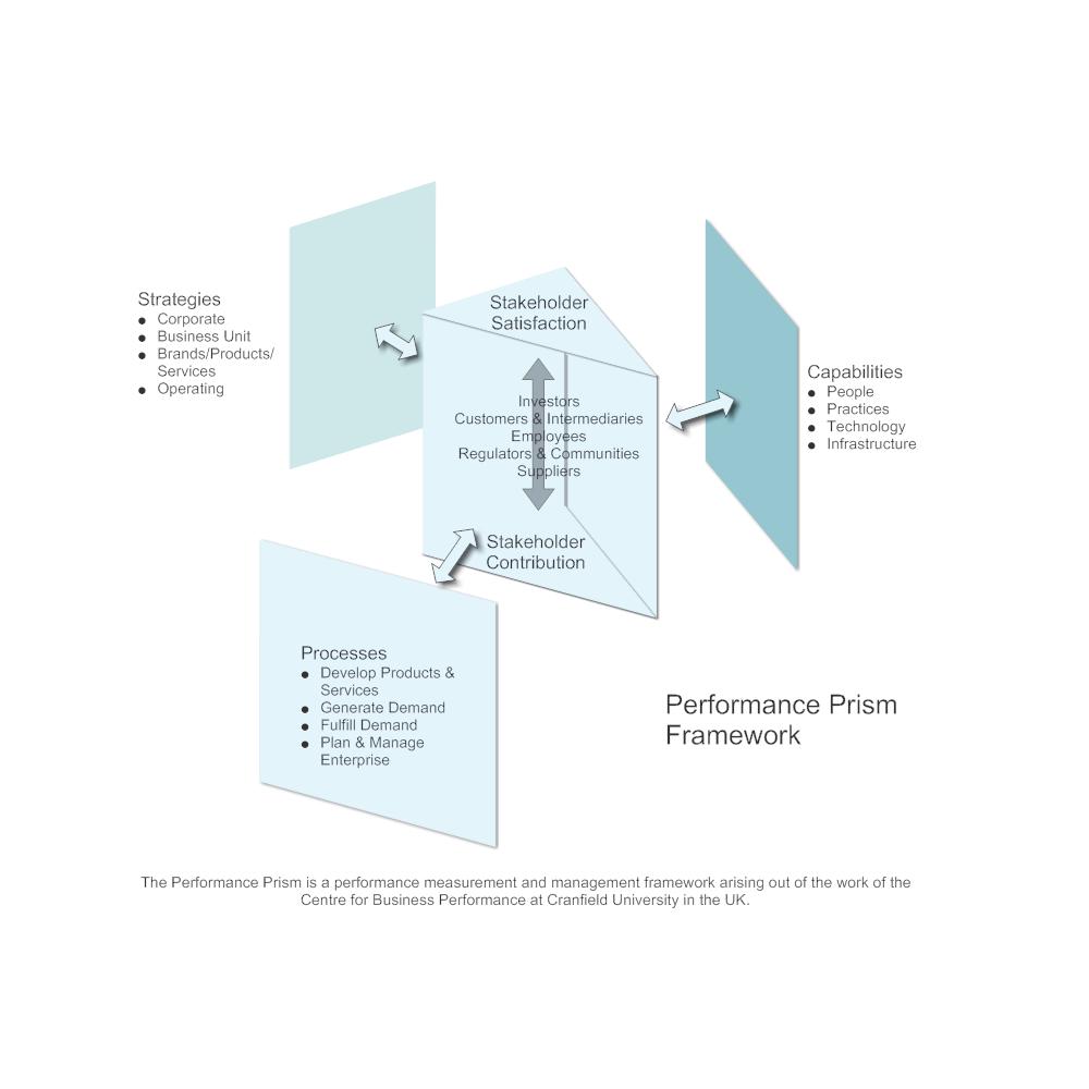 Example Image: Performance Prism - Framework